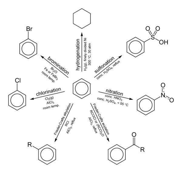 Clases de química orgánica