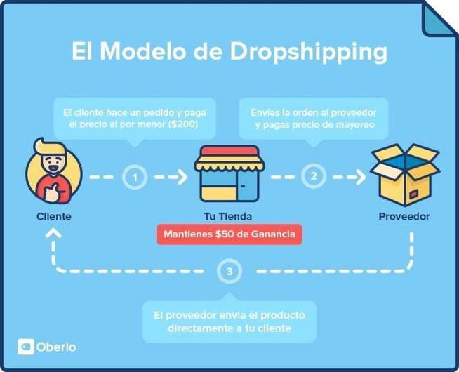 Hago página web negocio online dropshipping €$