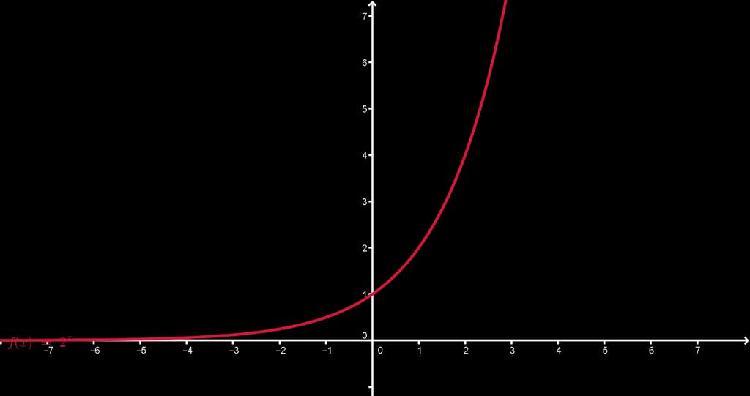 Clases de repaso matemáticas y física hasta bach